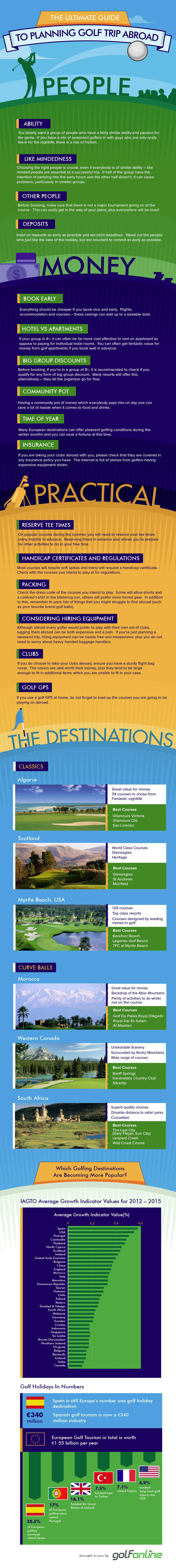 Tee Times Golf Holidays - Guide To Planning a Golf Trip Abroad